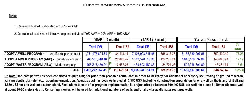 IDEP Foundation - Bali Water Protection Program - Graph Budget Resume